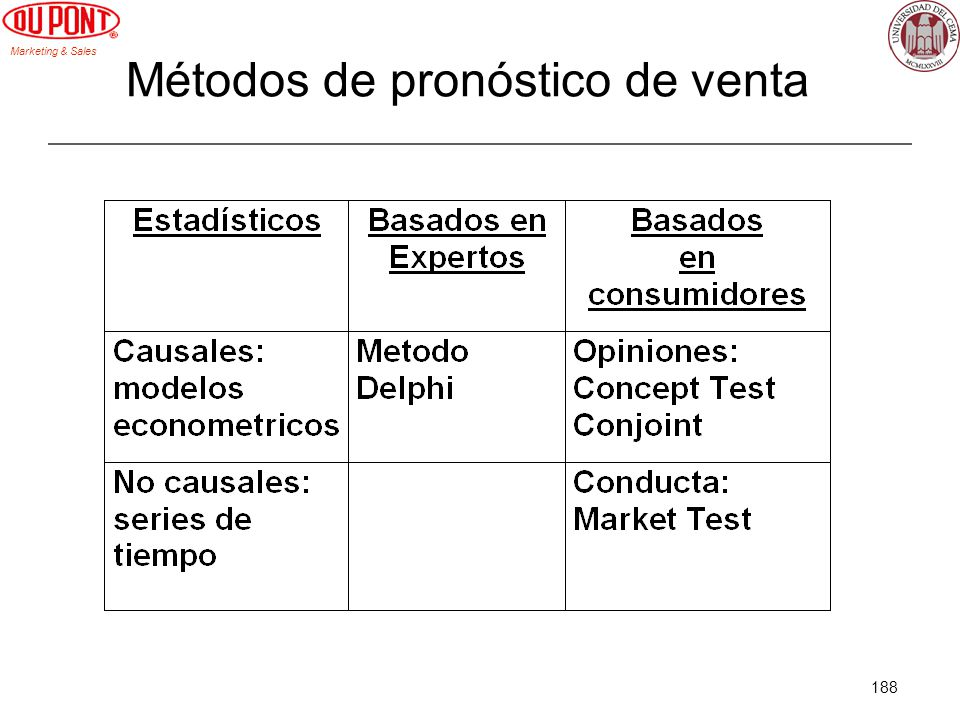 Marketing & Sales 188 Métodos de pronóstico de venta