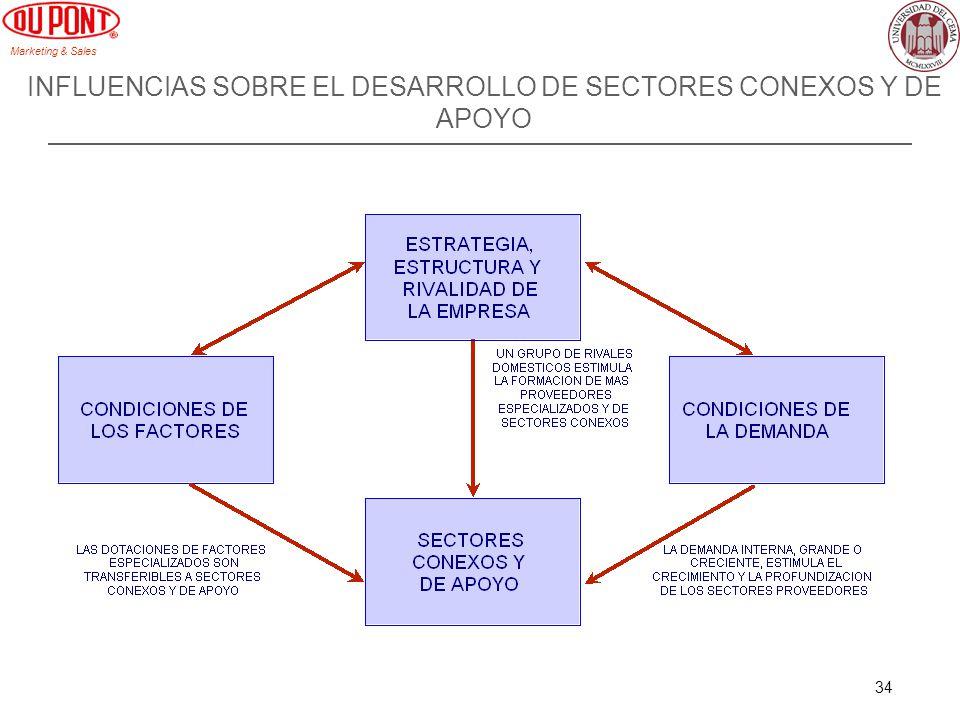 Marketing & Sales 34 INFLUENCIAS SOBRE EL DESARROLLO DE SECTORES CONEXOS Y DE APOYO