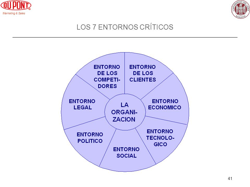 Marketing & Sales 41 LOS 7 ENTORNOS CRÍTICOS