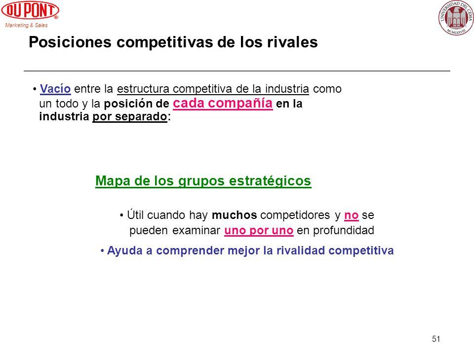 Marketing & Sales 51 Posiciones competitivas de los rivales Vacío entre la estructura competitiva de la industria como un todo y la posición de cada c
