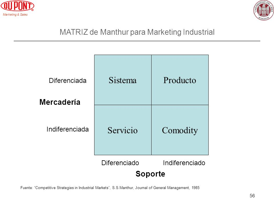 Marketing & Sales 56 MATRIZ de Manthur para Marketing Industrial SistemaProducto ServicioComodity Mercadería Soporte Diferenciada Indiferenciada Difer