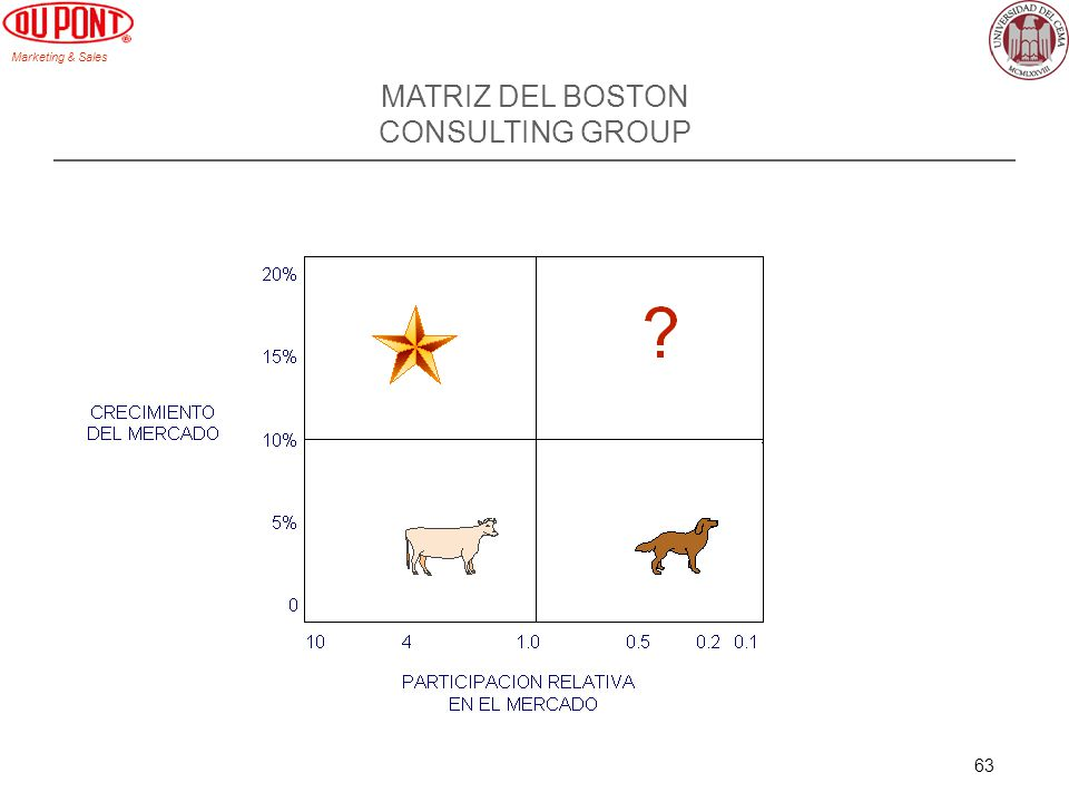 Marketing & Sales 63 MATRIZ DEL BOSTON CONSULTING GROUP