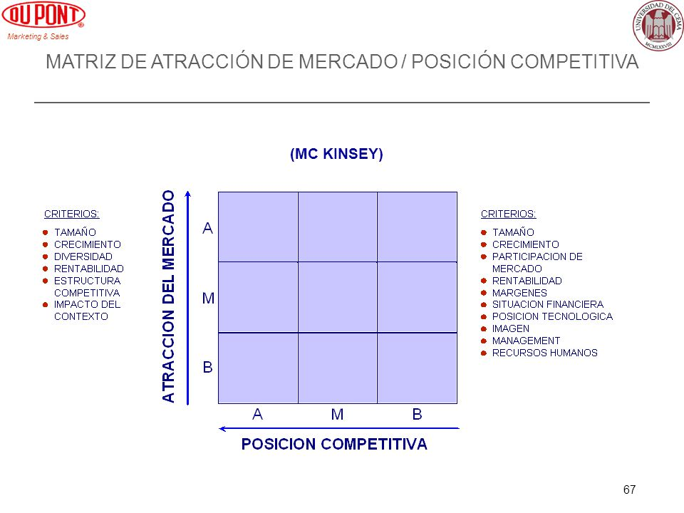 Marketing & Sales 67 MATRIZ DE ATRACCIÓN DE MERCADO / POSICIÓN COMPETITIVA (MC KINSEY)
