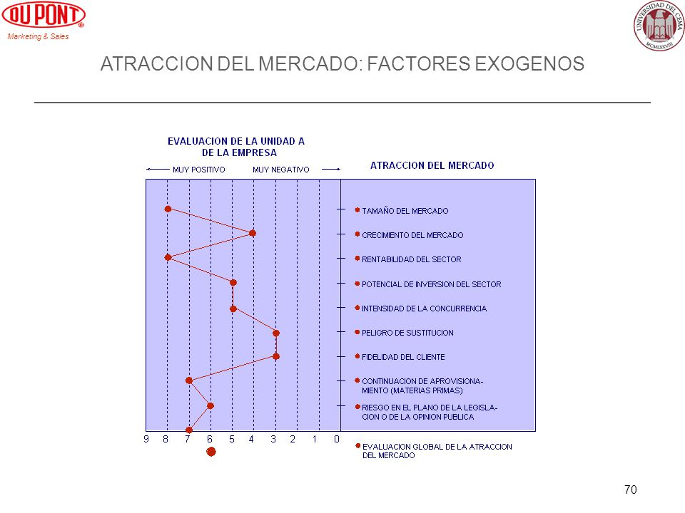 Marketing & Sales 70 ATRACCION DEL MERCADO: FACTORES EXOGENOS