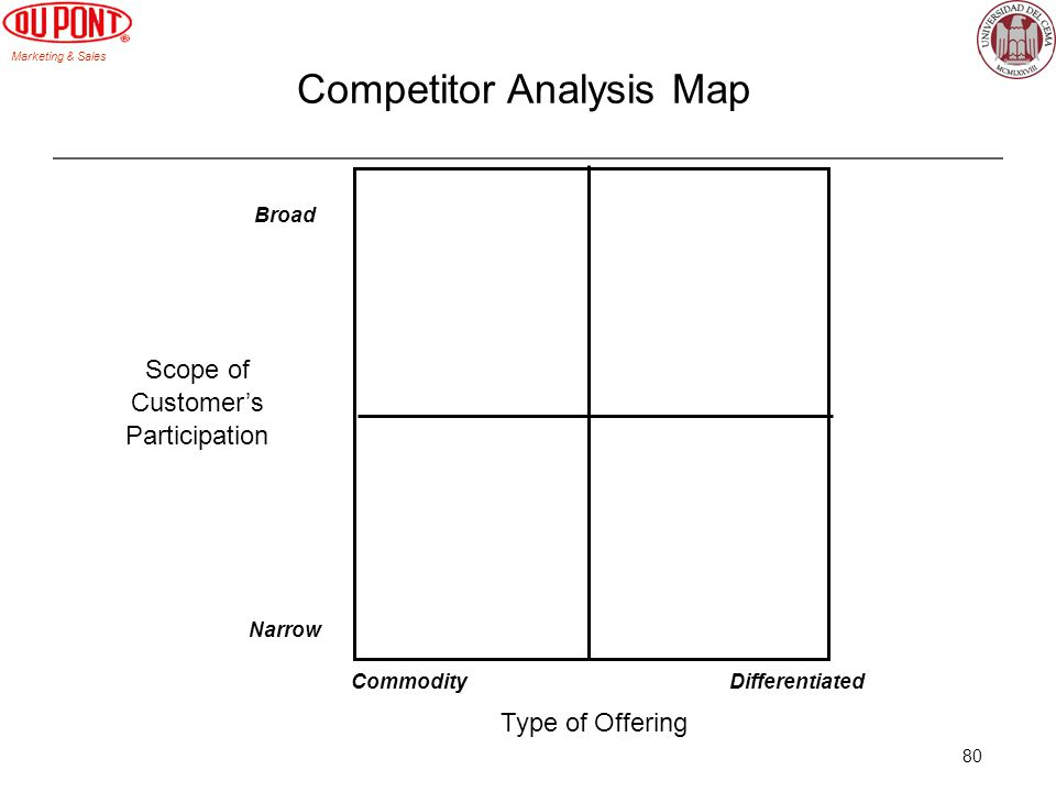 Marketing & Sales 80 Competitor Analysis Map CommodityDifferentiated Type of Offering Narrow Broad Scope of Customers Participation