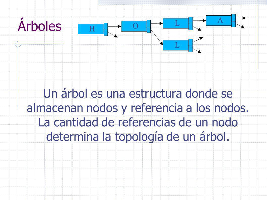 Árboles Un árbol es una estructura donde se almacenan nodos y referencia a los nodos.