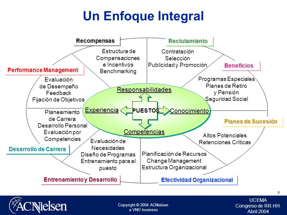 Copyright © 2004 ACNielsen a VNU business UCEMA Congreso de RR.HH. Abril 2004 6 Un Enfoque Integral Estructura de Compensaciones e Incentivos Benchmar