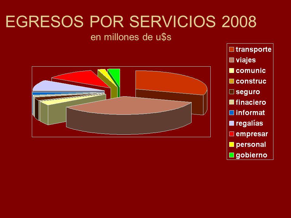 EGRESOS POR SERVICIOS 2008 en millones de u$s