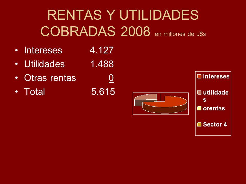 RENTAS Y UTILIDADES COBRADAS 2008 en millones de u$s Intereses 4.127 Utilidades 1.488 Otras rentas 0 Total 5.615