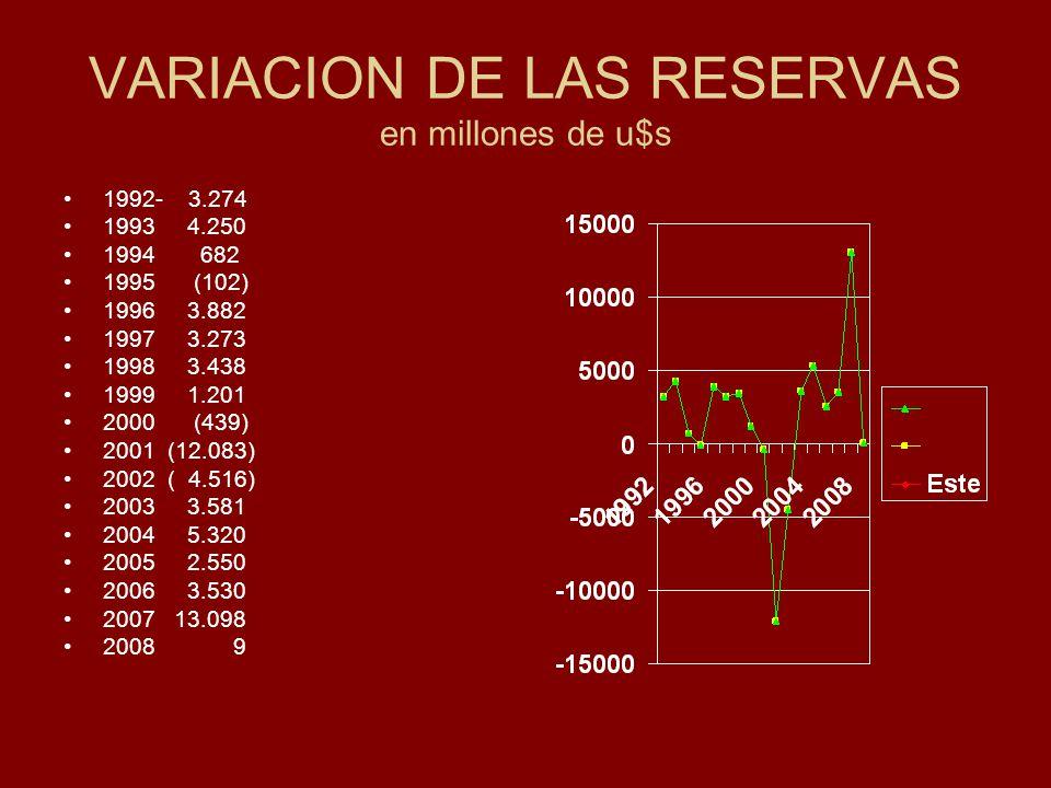 VARIACION DE LAS RESERVAS en millones de u$s 1992- 3.274 1993 4.250 1994 682 1995 (102) 1996 3.882 1997 3.273 1998 3.438 1999 1.201 2000 (439) 2001 (12.083) 2002 ( 4.516) 2003 3.581 2004 5.320 2005 2.550 2006 3.530 2007 13.098 2008 9