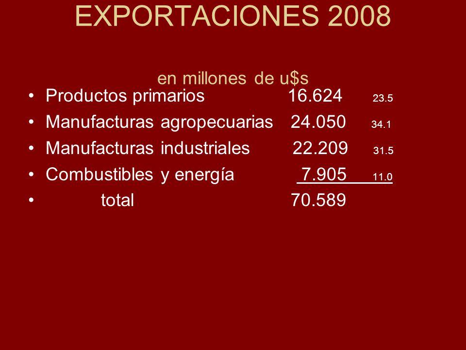 EXPORTACIONES 2008 en millones de u$s Productos primarios 16.624 23.5 Manufacturas agropecuarias 24.050 34.1 Manufacturas industriales 22.209 31.5 Combustibles y energía 7.905 11.0 total 70.589