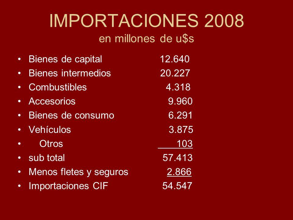 IMPORTACIONES 2008 en millones de u$s