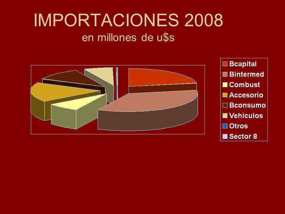 INGRESOS POR SERVICIOS 2008 en millones de u$s Transportes 1.800 Viajes 4.633 Comunicaciones 349 Construcciones 30 Financieros 8 Informática 755 Regalías 98 Empresariales y prof.