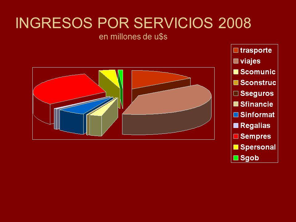 EGRESOS POR SERVICIOS 2008 en millones de u$s Transportes 3.922 Viajes 4.503 Comunicaciones 442 Construcciones 15 Seguros 376 Financieros 89 Informática 348 Regalías 1.243 Empresariales y prof.