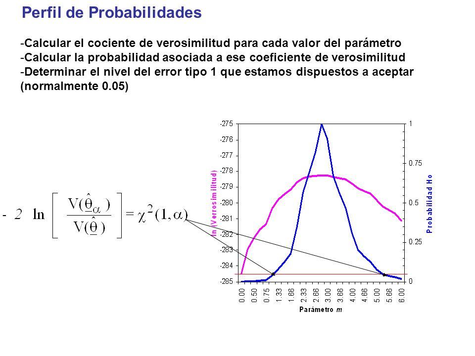 Perfil de Probabilidades -Calcular el cociente de verosimilitud para cada valor del parámetro -Calcular la probabilidad asociada a ese coeficiente de verosimilitud -Determinar el nivel del error tipo 1 que estamos dispuestos a aceptar (normalmente 0.05)