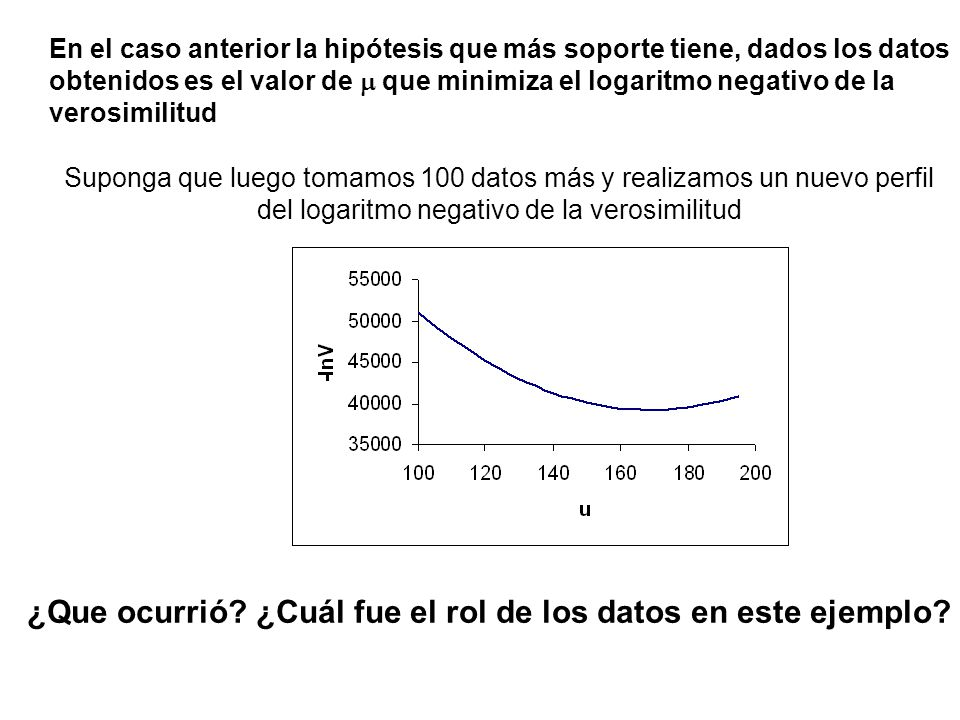 En el caso anterior la hipótesis que más soporte tiene, dados los datos obtenidos es el valor de que minimiza el logaritmo negativo de la verosimilitud Suponga que luego tomamos 100 datos más y realizamos un nuevo perfil del logaritmo negativo de la verosimilitud ¿Que ocurrió.