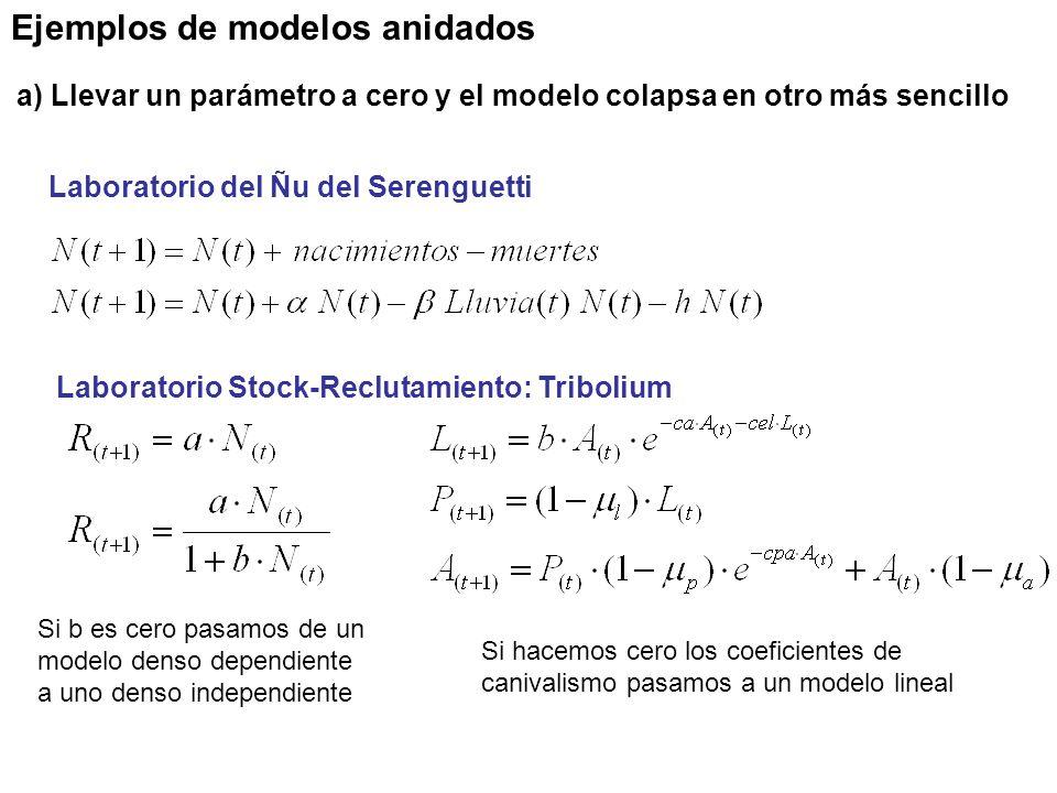 Ejemplos de modelos anidados Laboratorio Stock-Reclutamiento: Tribolium Laboratorio del Ñu del Serenguetti a) Llevar un parámetro a cero y el modelo colapsa en otro más sencillo Si hacemos cero los coeficientes de canivalismo pasamos a un modelo lineal Si b es cero pasamos de un modelo denso dependiente a uno denso independiente