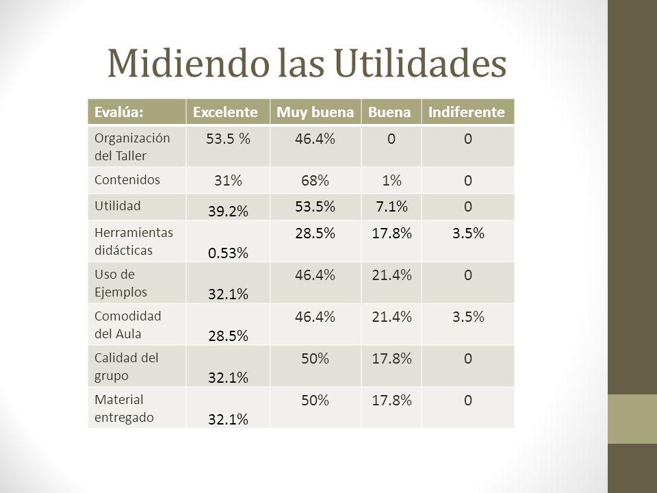 Midiendo las Utilidades Evalúa:ExcelenteMuy buenaBuenaIndiferente Organización del Taller 53.5 %46.4%00 Contenidos 31%68%1%0 Utilidad 39.2% 53.5%7.1%0 Herramientas didácticas 0.53% 28.5%17.8%3.5% Uso de Ejemplos 32.1% 46.4%21.4%0 Comodidad del Aula 28.5% 46.4%21.4%3.5% Calidad del grupo 32.1% 50%17.8%0 Material entregado 32.1% 50%17.8%0