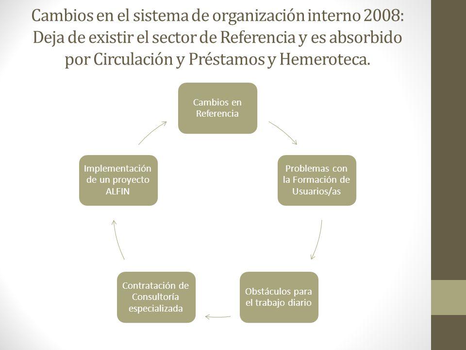Cambios en el sistema de organización interno 2008: Deja de existir el sector de Referencia y es absorbido por Circulación y Préstamos y Hemeroteca. C