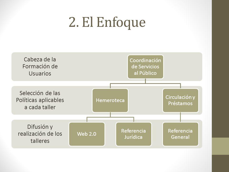 2. El Enfoque Difusión y realización de los talleres Selección de las Políticas aplicables a cada taller Cabeza de la Formación de Usuarios Coordinaci