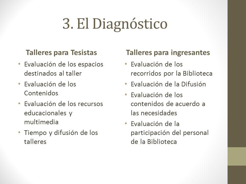 3. El Diagnóstico Talleres para Tesistas Evaluación de los espacios destinados al taller Evaluación de los Contenidos Evaluación de los recursos educa
