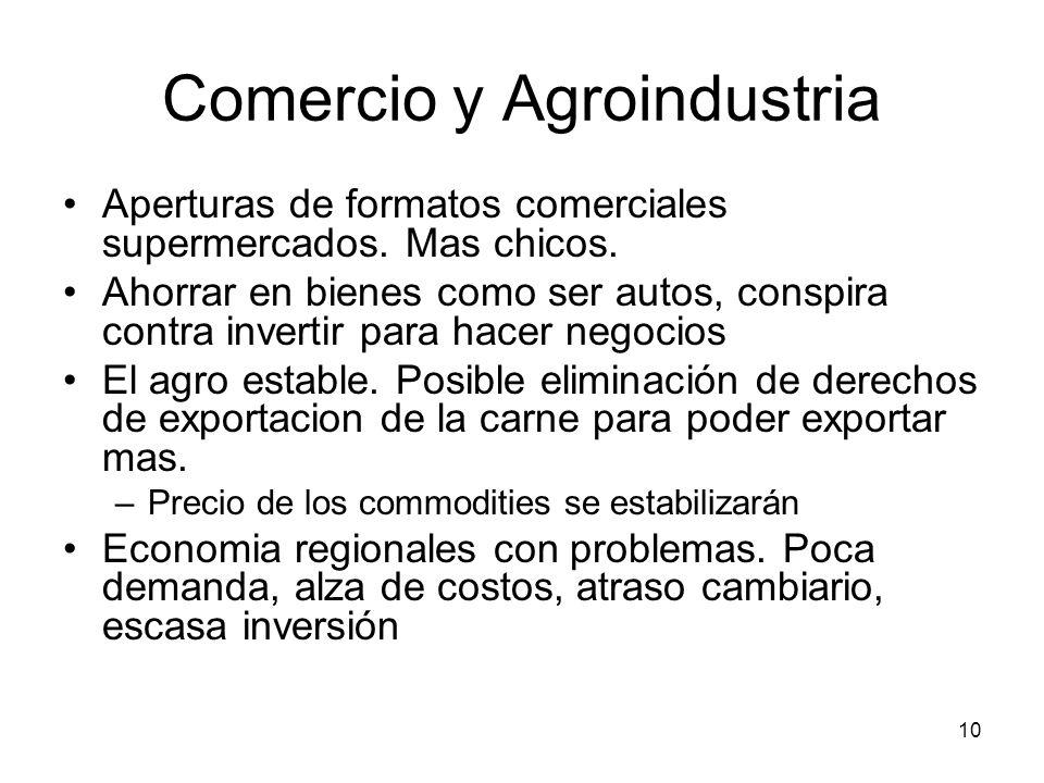 10 Comercio y Agroindustria Aperturas de formatos comerciales supermercados. Mas chicos. Ahorrar en bienes como ser autos, conspira contra invertir pa