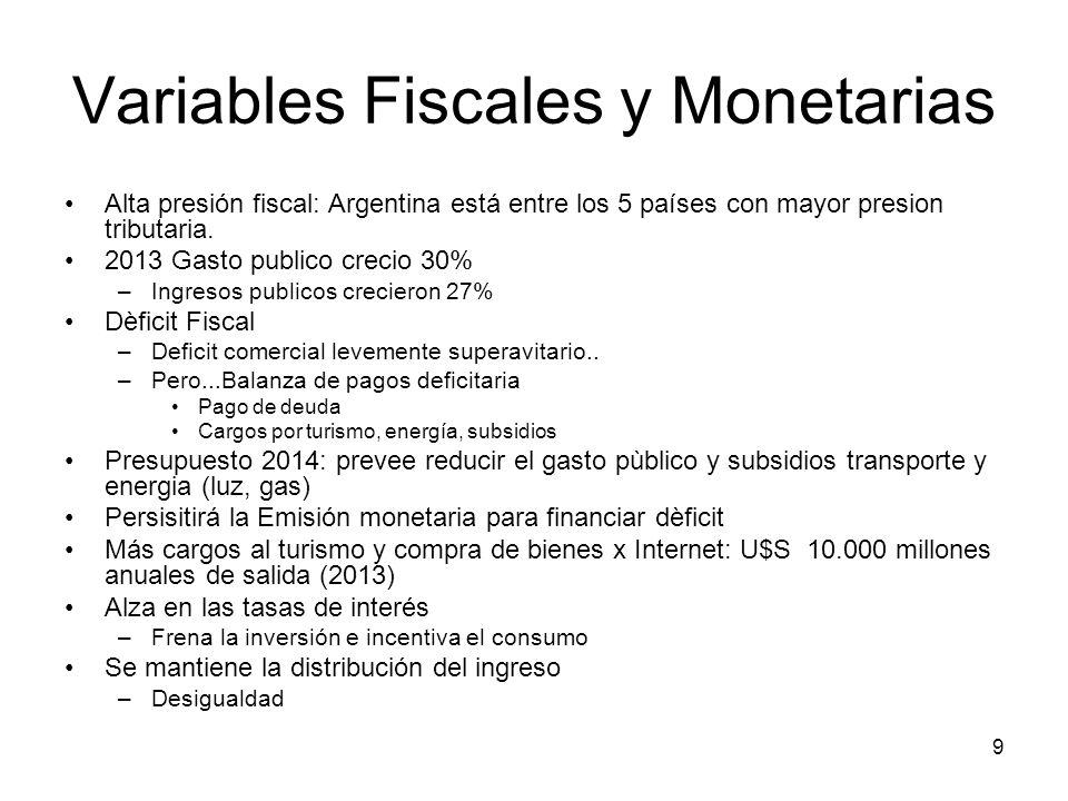 9 Variables Fiscales y Monetarias Alta presión fiscal: Argentina está entre los 5 países con mayor presion tributaria. 2013 Gasto publico crecio 30% –