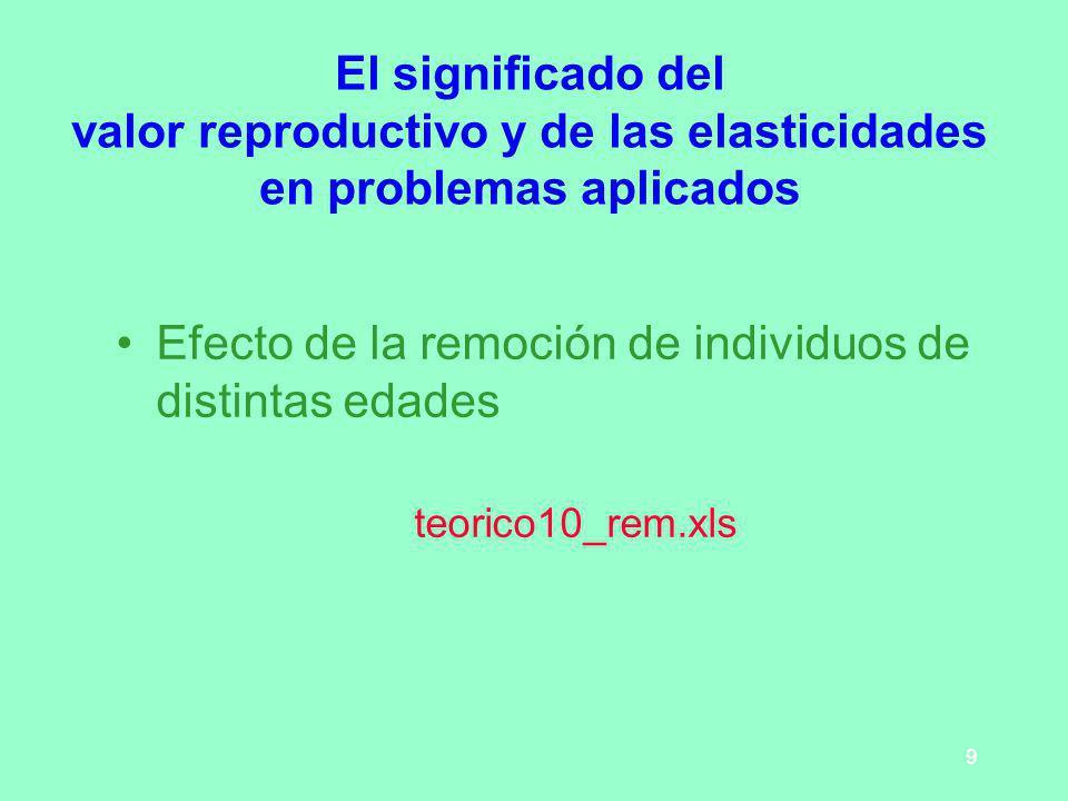 9 El significado del valor reproductivo y de las elasticidades en problemas aplicados Efecto de la remoción de individuos de distintas edades teorico1