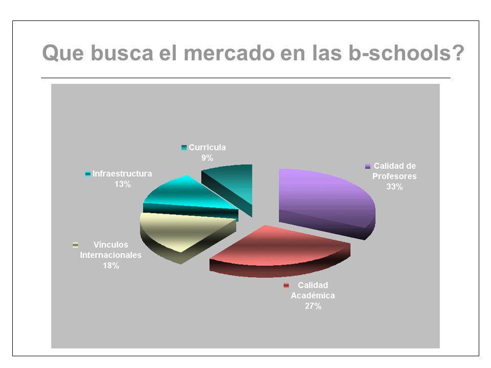Que busca el mercado en las b-schools