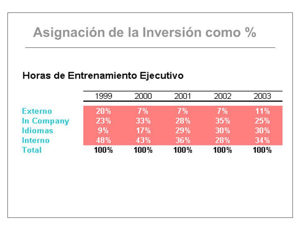 Asignación de la Inversión como %