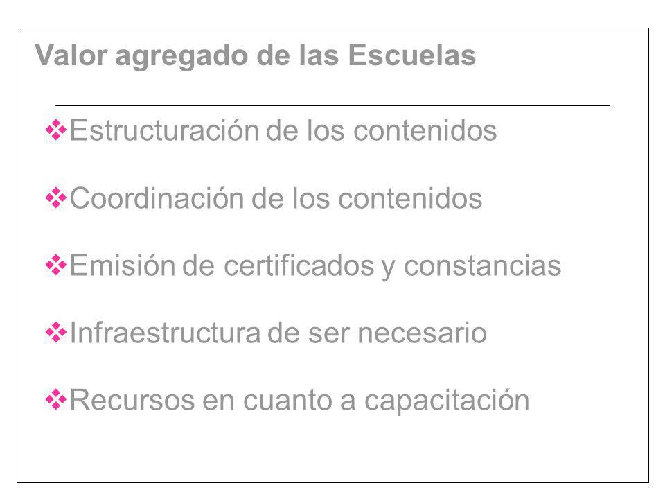 Estructuración de los contenidos Coordinación de los contenidos Emisión de certificados y constancias Infraestructura de ser necesario Recursos en cuanto a capacitación Valor agregado de las Escuelas