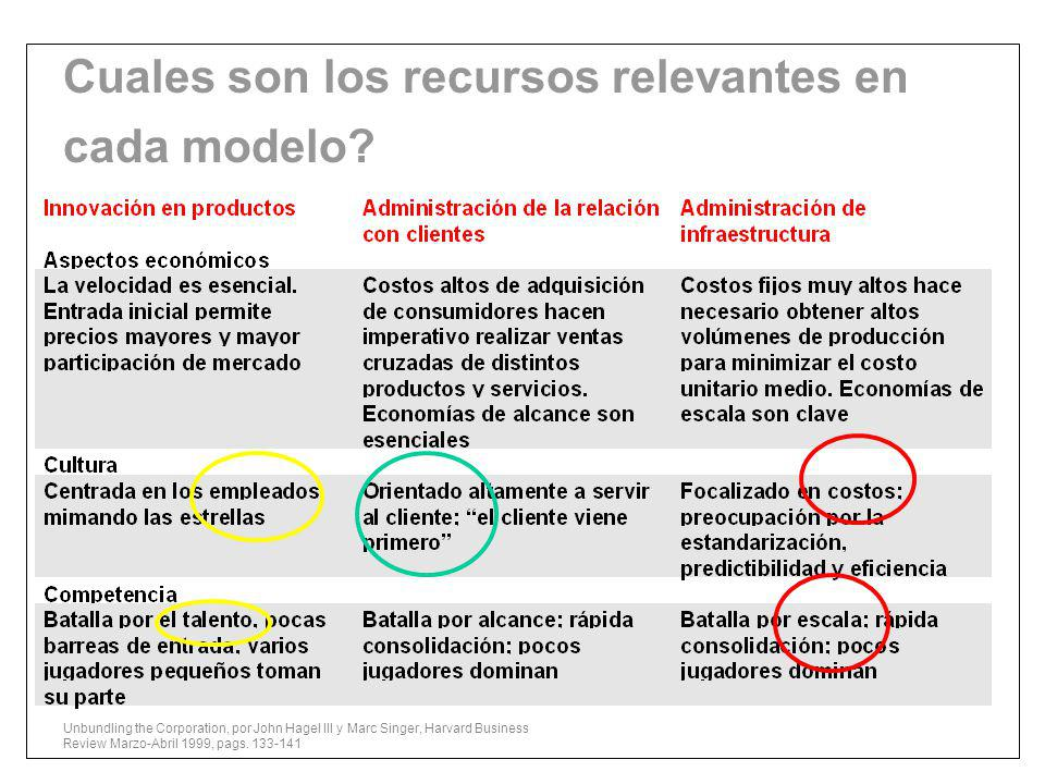Cuales son los recursos relevantes en cada modelo? Unbundling the Corporation, por John Hagel III y Marc Singer, Harvard Business Review Marzo-Abril 1