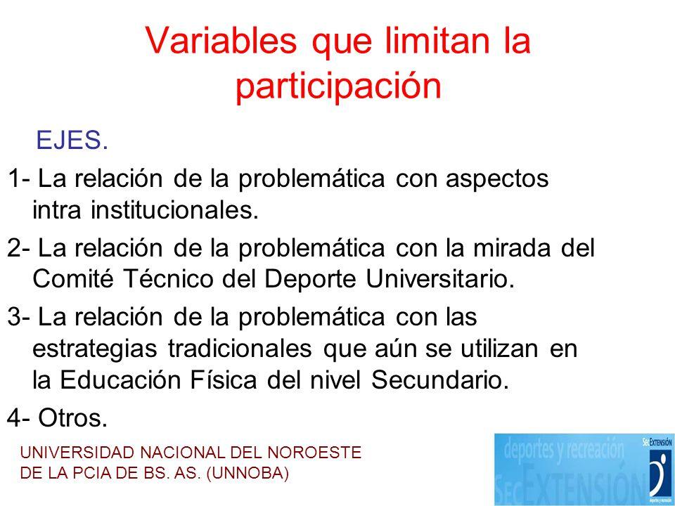 Variables que limitan la participación EJES. 1- La relación de la problemática con aspectos intra institucionales. 2- La relación de la problemática c
