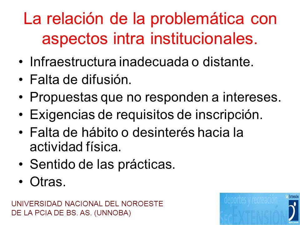 La relación de la problemática con aspectos intra institucionales. Infraestructura inadecuada o distante. Falta de difusión. Propuestas que no respond