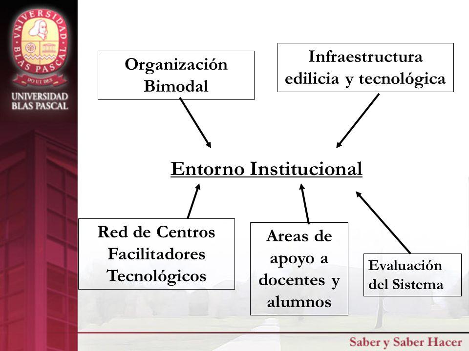 Entorno Institucional Organización Bimodal Infraestructura edilicia y tecnológica Red de Centros Facilitadores Tecnológicos Areas de apoyo a docentes y alumnos Evaluación del Sistema