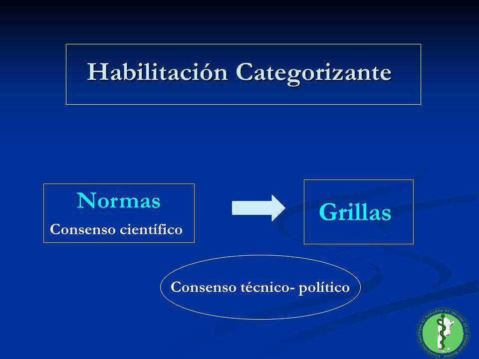 Habilitación Categorizante Normas Consenso científico Grillas Consenso técnico- político