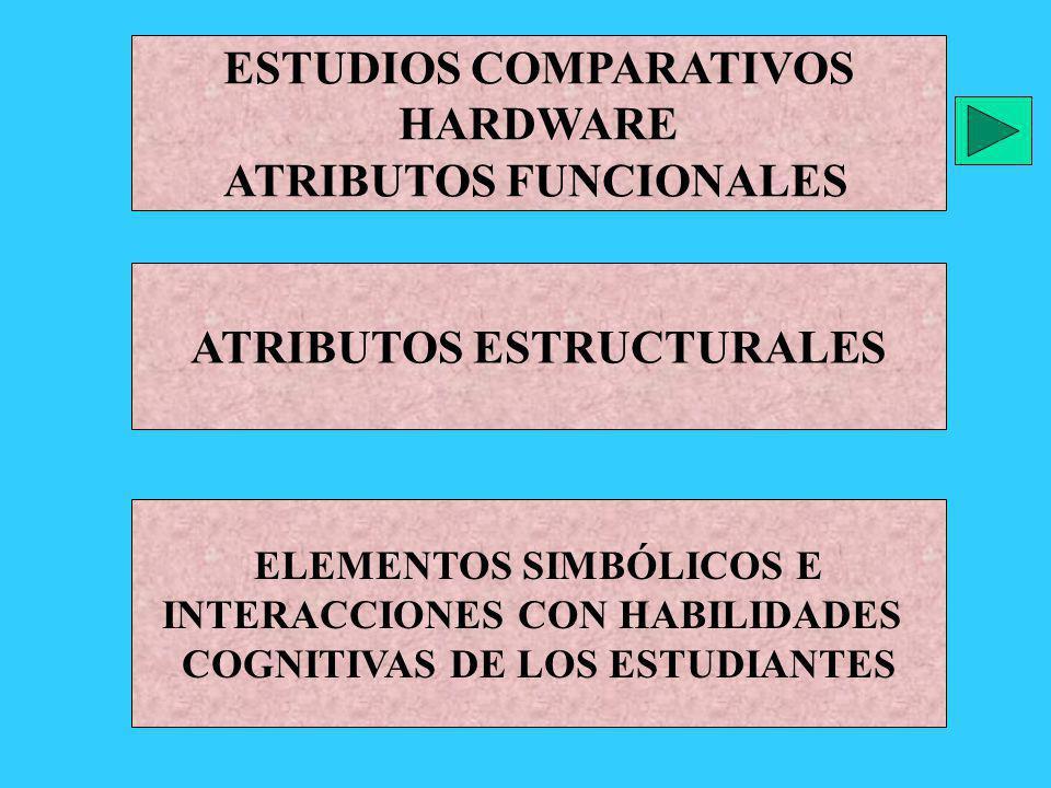 ESTUDIOS COMPARATIVOS HARDWARE ATRIBUTOS FUNCIONALES ATRIBUTOS ESTRUCTURALES ELEMENTOS SIMBÓLICOS E INTERACCIONES CON HABILIDADES COGNITIVAS DE LOS ES