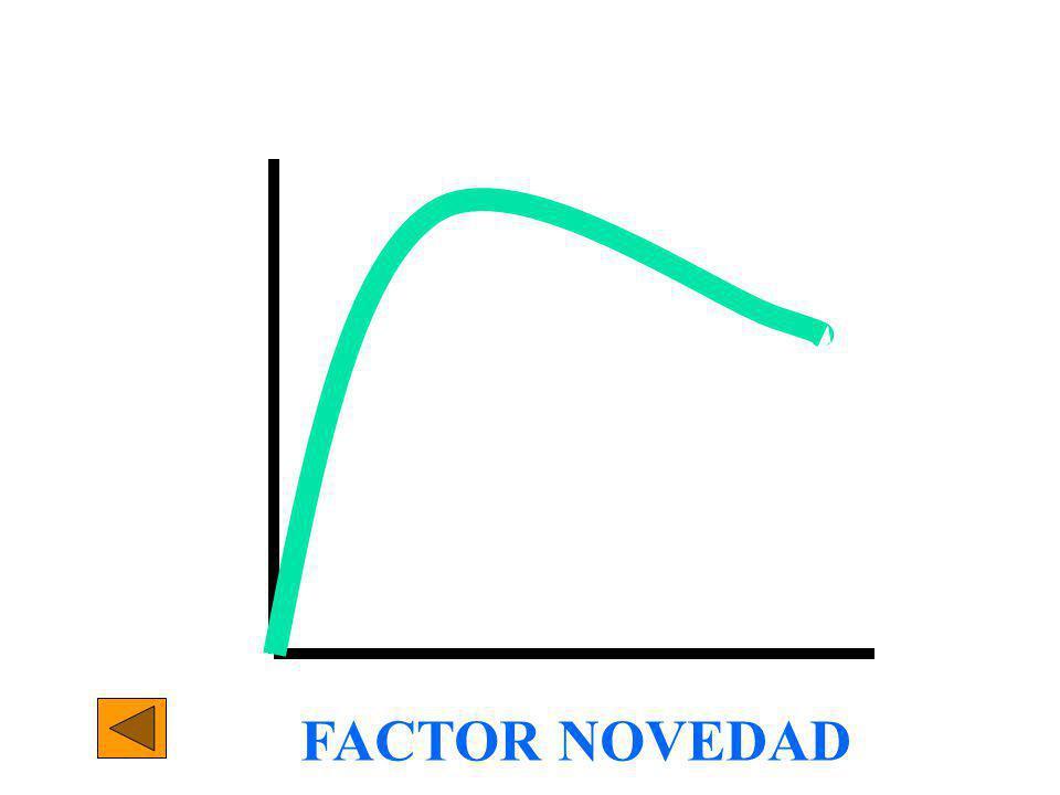 FACTOR NOVEDAD