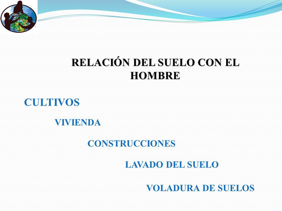 RELACIÓN DEL SUELO CON EL HOMBRE CULTIVOS VIVIENDA CONSTRUCCIONES LAVADO DEL SUELO VOLADURA DE SUELOS