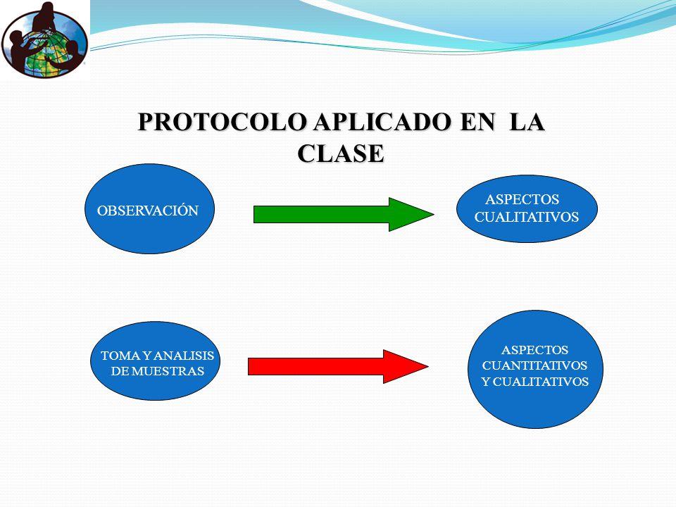 PROTOCOLO APLICADO EN LA CLASE OBSERVACIÓN ASPECTOS CUALITATIVOS TOMA Y ANALISIS DE MUESTRAS ASPECTOS CUANTITATIVOS Y CUALITATIVOS