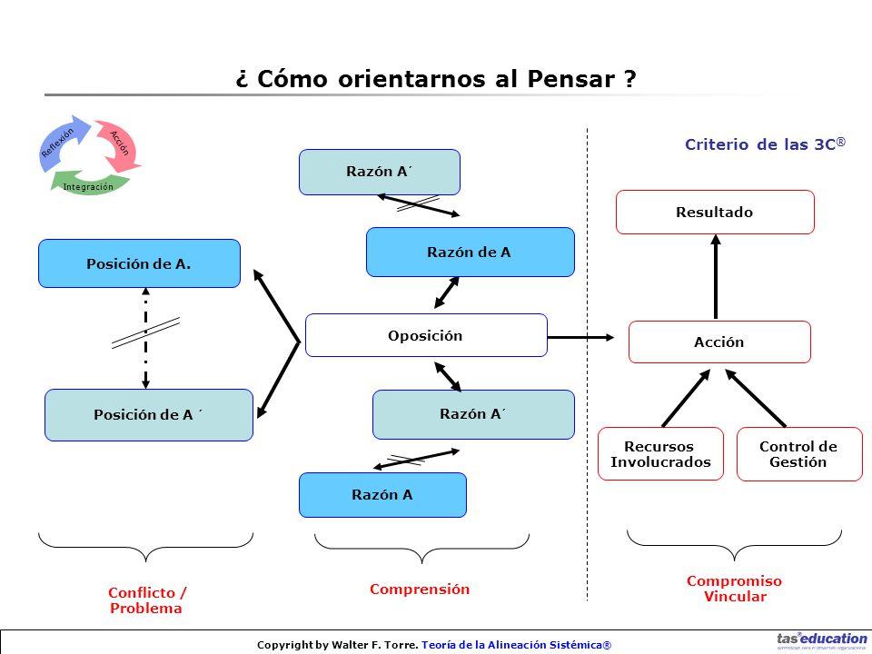 Copyright by Walter F.Torre. Teoría de la Alineación Sistémica® Posición de A.