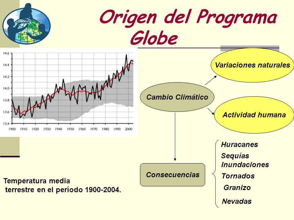 Origen del Programa Globe Cambio Climático Variaciones naturales Actividad humana Temperatura media terrestre en el período 1900-2004.