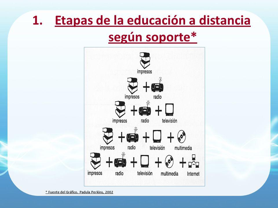 1.Etapas de la educación a distancia según soporte* * Fuente del Gráfico. Padula Perkins, 2002