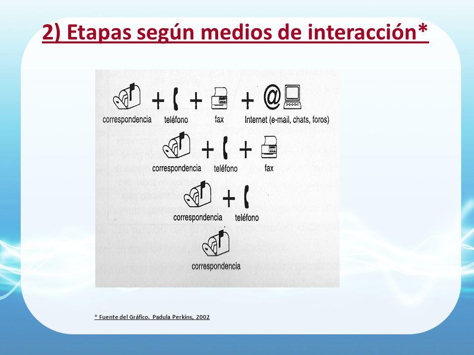 2) Etapas según medios de interacción* * Fuente del Gráfico. Padula Perkins, 2002