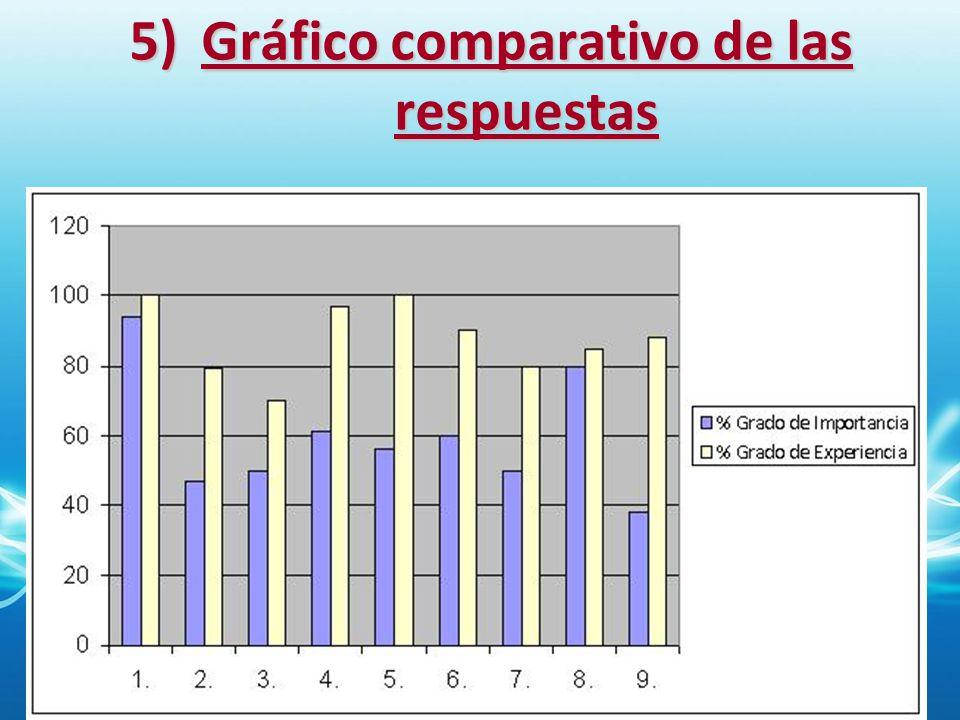 5)Gráfico comparativo de las respuestas