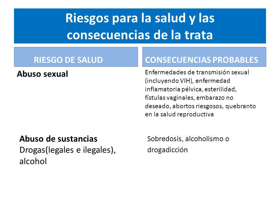 Riesgos para la salud y las consecuencias de la trata RIESGO DE SALUD Abuso sexual CONSECUENCIAS PROBABLES Enfermedades de transmisión sexual (incluyendo VIH), enfermedad inflamatoria pélvica, esterilidad, fístulas vaginales, embarazo no deseado, abortos riesgosos, quebranto en la salud reproductiva Abuso de sustancias Drogas(legales e ilegales), alcohol Sobredosis, alcoholismo o drogadicción