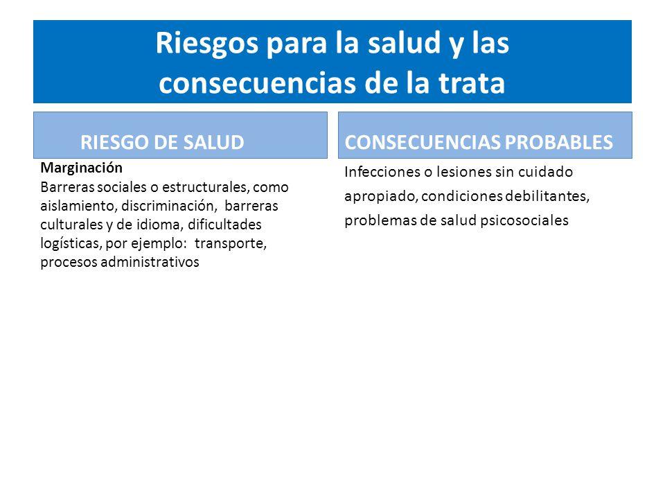 Riesgos para la salud y las consecuencias de la trata RIESGO DE SALUD Marginación Barreras sociales o estructurales, como aislamiento, discriminación,