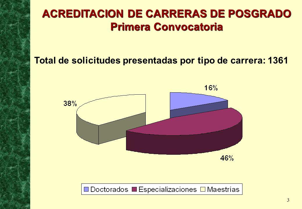 3 Total de solicitudes presentadas por tipo de carrera: 1361 ACREDITACION DE CARRERAS DE POSGRADO Primera Convocatoria