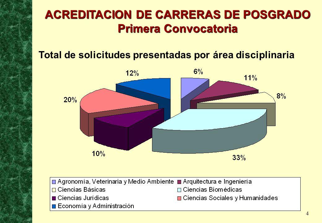4 Total de solicitudes presentadas por área disciplinaria ACREDITACION DE CARRERAS DE POSGRADO Primera Convocatoria
