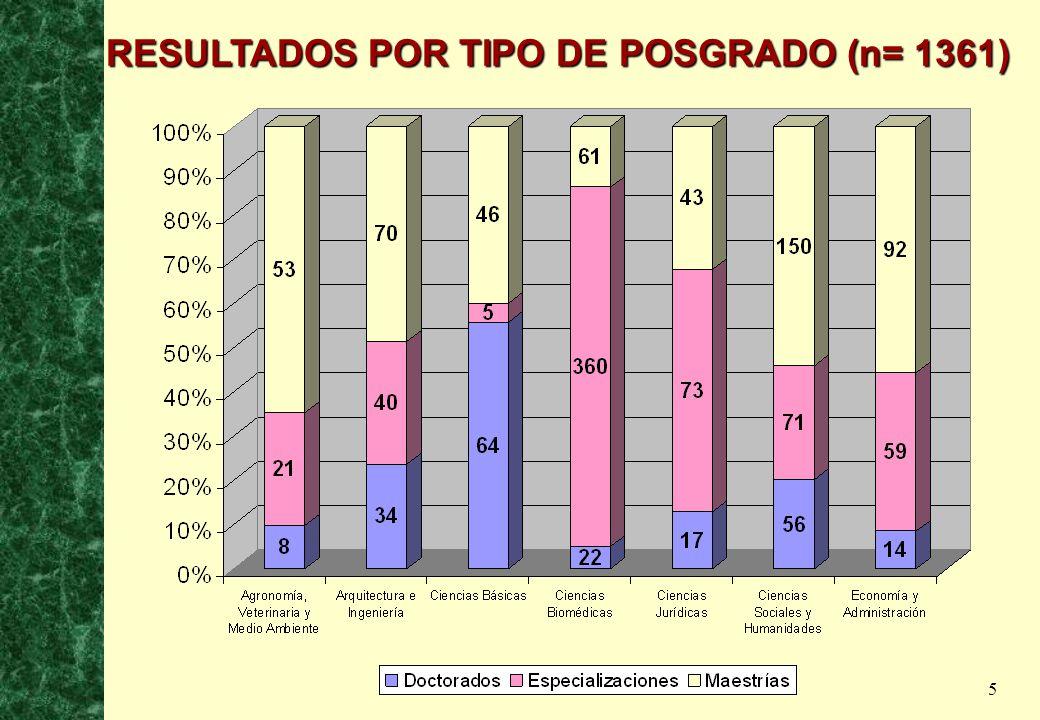 5 RESULTADOS POR TIPO DE POSGRADO (n= 1361)